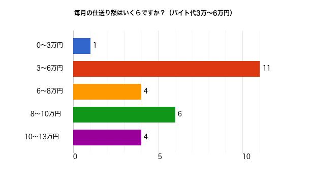バイト代3万~6万円の人の毎月の仕送り額についてのアンケート結果
