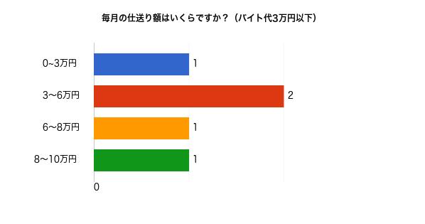 バイト代3万円以下の人の毎月の仕送り額についてのアンケート結果