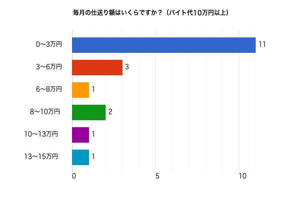 バイト代10万円以上の人の毎月の仕送り額についてのアンケート結果