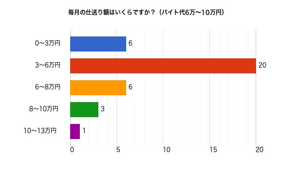 バイト代6万~10万円の人の毎月の仕送り額についてのアンケート結果